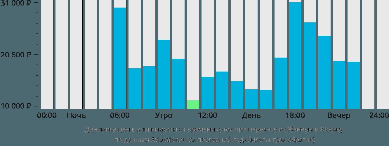 Динамика цен в зависимости от времени вылета из Женевы в Москву
