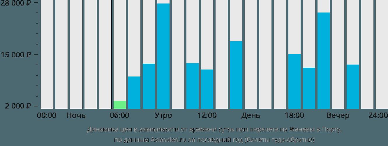 Динамика цен в зависимости от времени вылета из Женевы в Порту