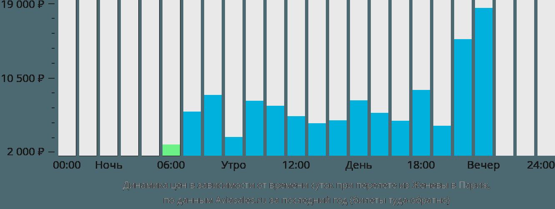 Динамика цен в зависимости от времени вылета из Женевы в Париж