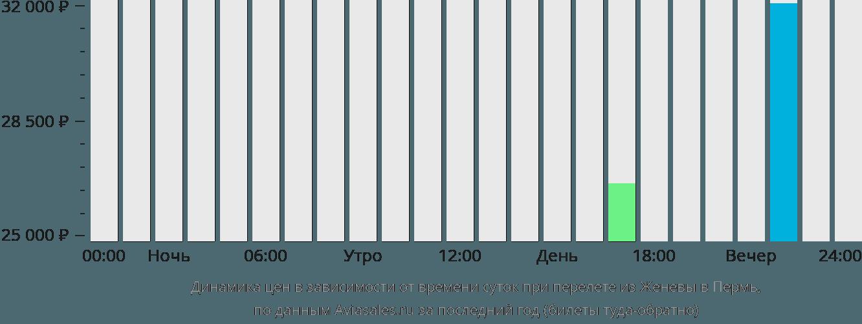 Динамика цен в зависимости от времени вылета из Женевы в Пермь