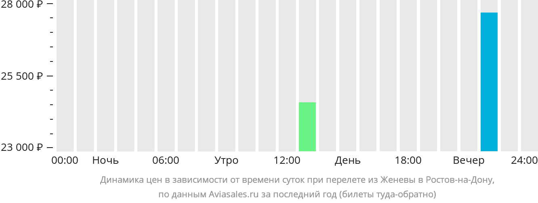 Динамика цен в зависимости от времени вылета из Женевы в Ростов-на-Дону