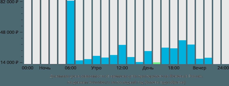 Динамика цен в зависимости от времени вылета из Женевы в Россию