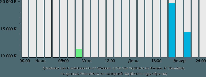 Динамика цен в зависимости от времени вылета из Женевы в Тель-Авив