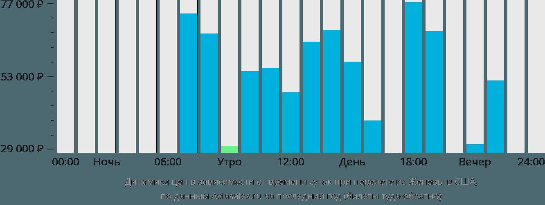 Динамика цен в зависимости от времени вылета из Женевы в США