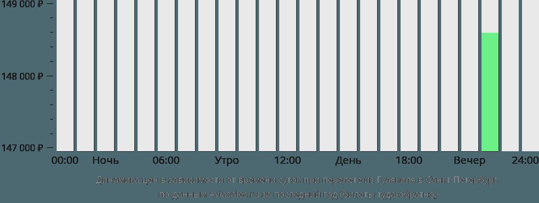 Динамика цен в зависимости от времени вылета из Гуаякиля в Санкт-Петербург