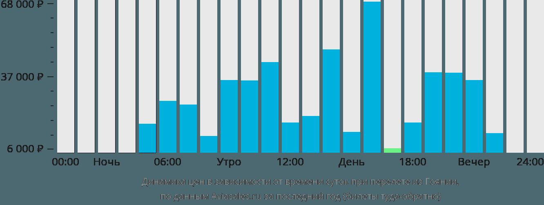 Динамика цен в зависимости от времени вылета из Гоянии