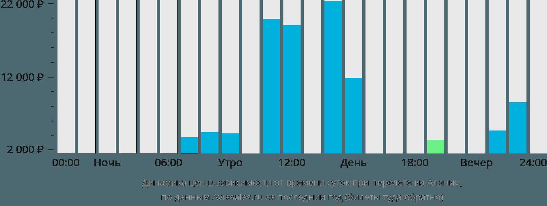 Динамика цен в зависимости от времени вылета из Алании
