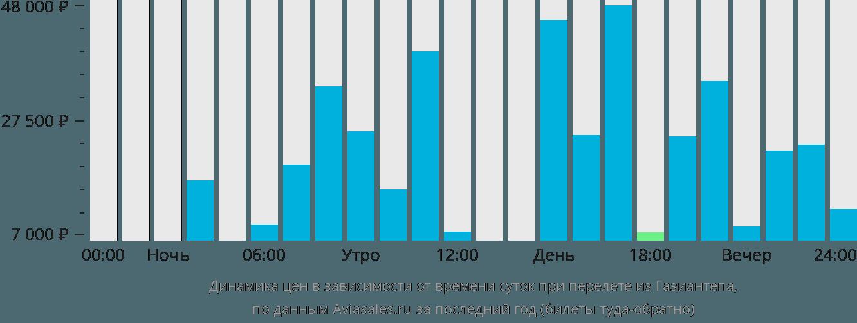 Динамика цен в зависимости от времени вылета из Газиантепа