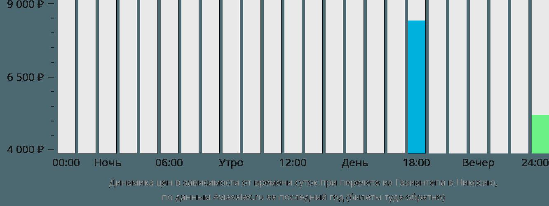Динамика цен в зависимости от времени вылета из Газиантепа в Никосию