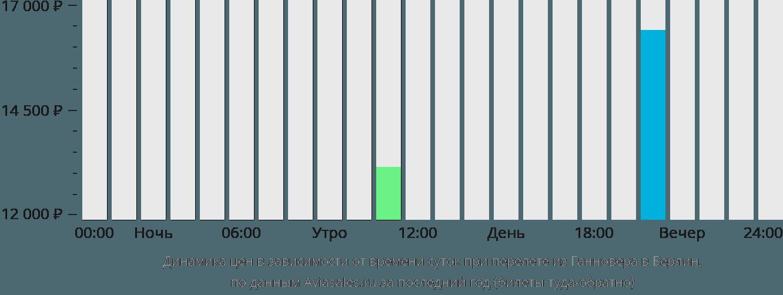 Динамика цен в зависимости от времени вылета из Ганновера в Берлин