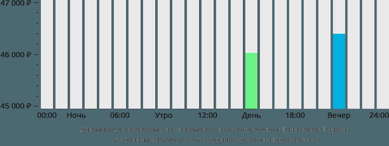 Динамика цен в зависимости от времени вылета из Ганновера в Гонконг
