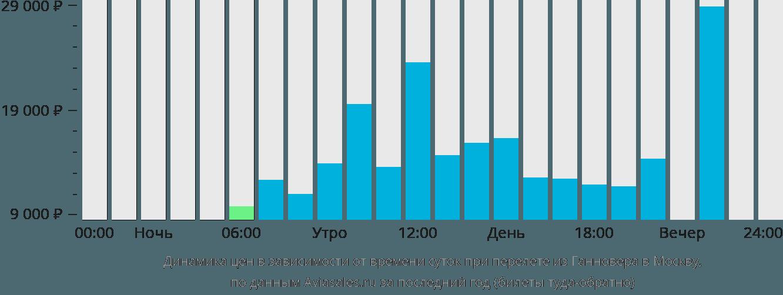 Динамика цен в зависимости от времени вылета из Ганновера в Москву