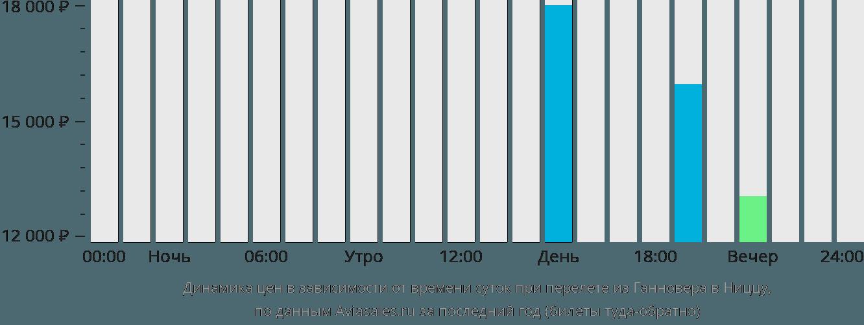 Динамика цен в зависимости от времени вылета из Ганновера в Ниццу