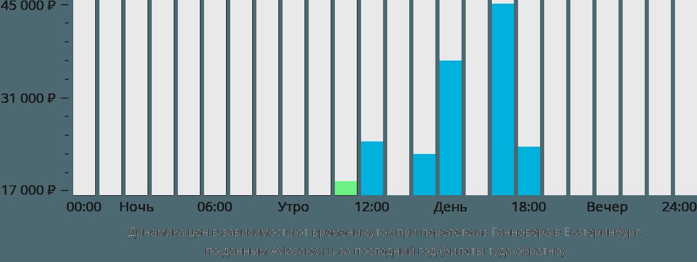 Динамика цен в зависимости от времени вылета из Ганновера в Екатеринбург