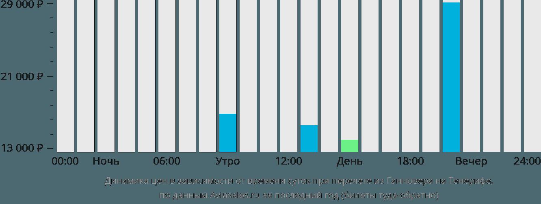 Динамика цен в зависимости от времени вылета из Ганновера на Тенерифе