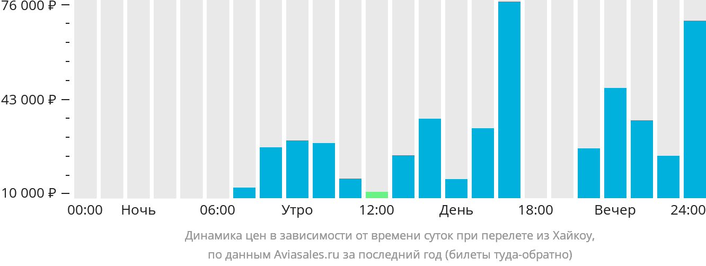 Динамика цен в зависимости от времени вылета из Хайкоу