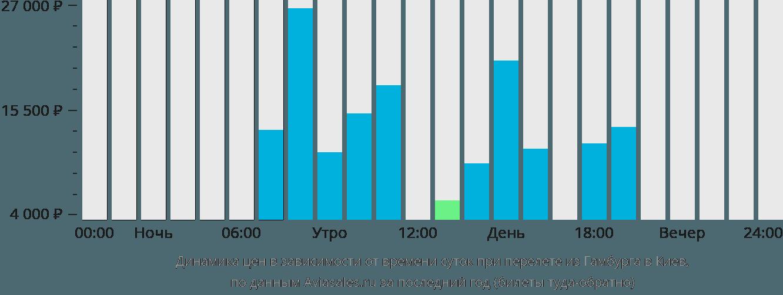 Динамика цен в зависимости от времени вылета из Гамбурга в Киев