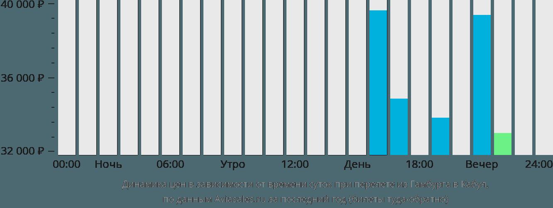 Динамика цен в зависимости от времени вылета из Гамбурга в Кабул