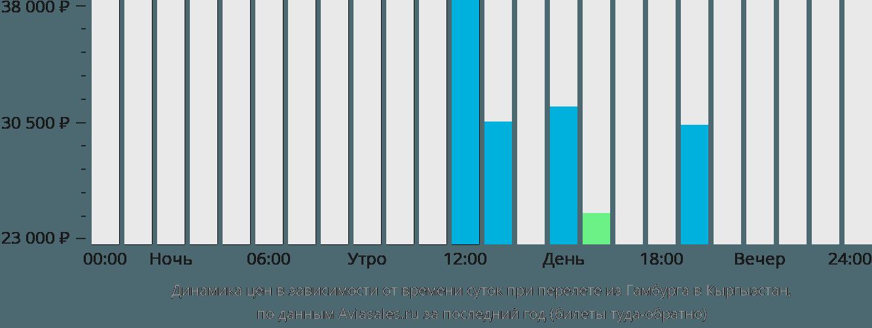 Динамика цен в зависимости от времени вылета из Гамбурга в Кыргызстан