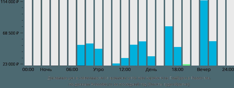 Динамика цен в зависимости от времени вылета из Гамбурга в Казахстан