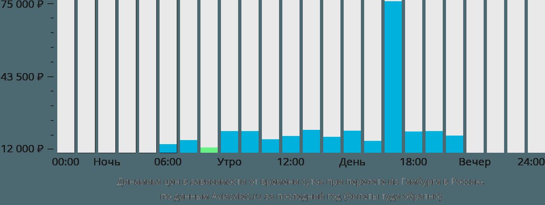Динамика цен в зависимости от времени вылета из Гамбурга в Россию