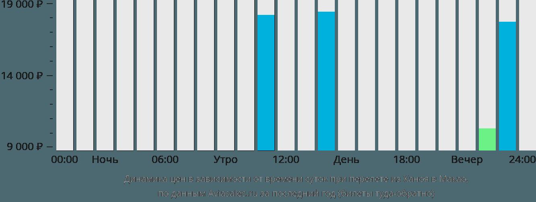 Динамика цен в зависимости от времени вылета из Ханоя в Макао