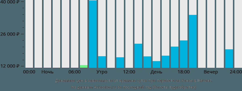 Динамика цен в зависимости от времени вылета из Ханоя в Нячанг