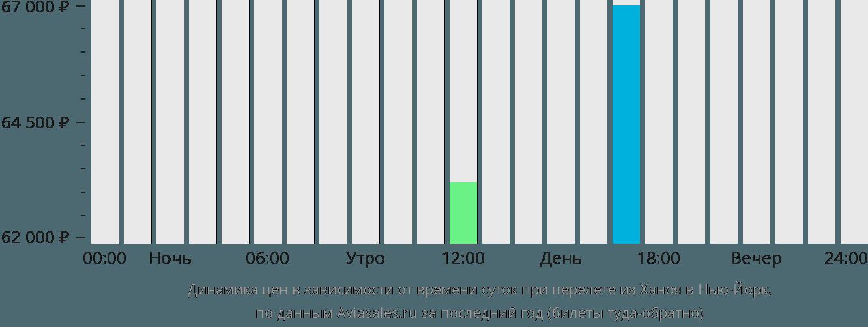 Динамика цен в зависимости от времени вылета из Ханоя в Нью-Йорк
