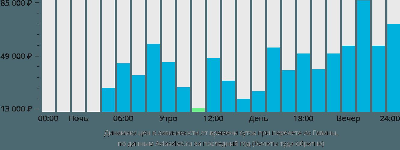 Динамика цен в зависимости от времени вылета из Гаваны