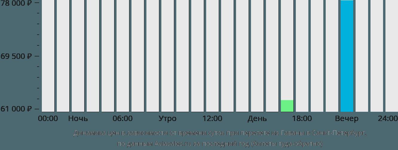 Динамика цен в зависимости от времени вылета из Гаваны в Санкт-Петербург