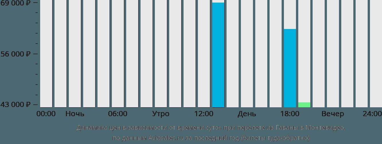 Динамика цен в зависимости от времени вылета из Гаваны в Монтевидео