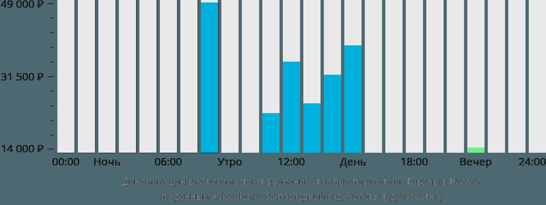 Динамика цен в зависимости от времени вылета из Гаваны в Нассау