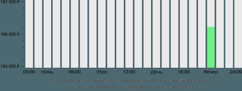 Динамика цен в зависимости от времени вылета из Гаваны в Одессу