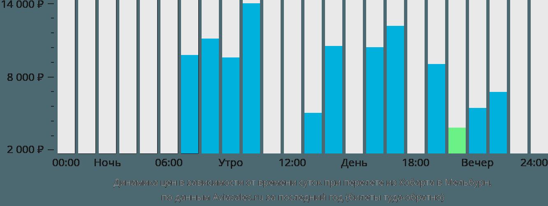 Динамика цен в зависимости от времени вылета из Хобарта в Мельбурн