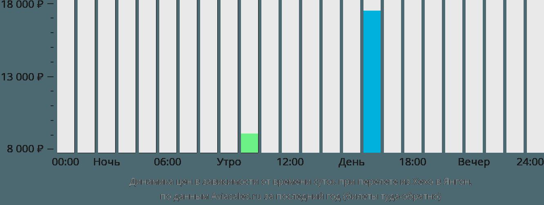 Динамика цен в зависимости от времени вылета из Хехо в Янгон