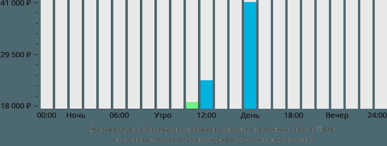 Динамика цен в зависимости от времени вылета из Хэйхэ в Пекин