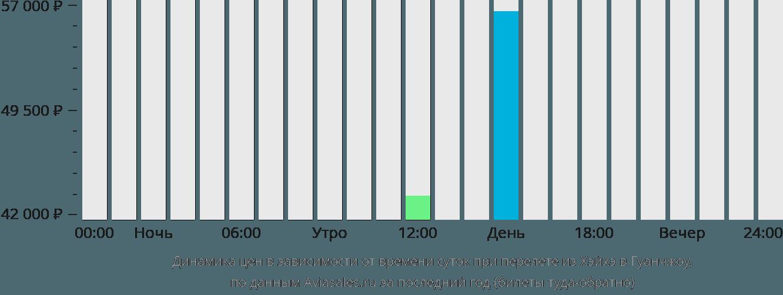 Динамика цен в зависимости от времени вылета из Хэйхэ в Гуанчжоу
