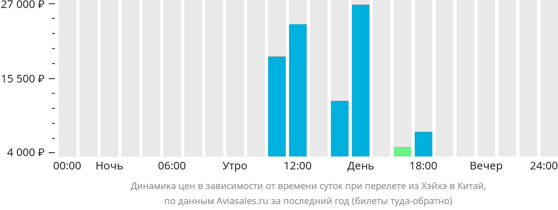 Динамика цен в зависимости от времени вылета из Хэйхэ в Китай