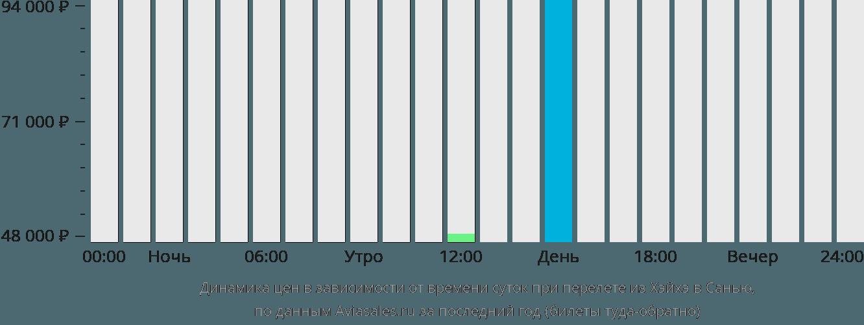 Динамика цен в зависимости от времени вылета из Хэйхэ в Санью