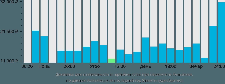 Динамика цен в зависимости от времени вылета из Хельсинки