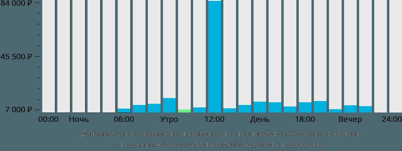 Динамика цен в зависимости от времени вылета из Хельсинки в Австрию