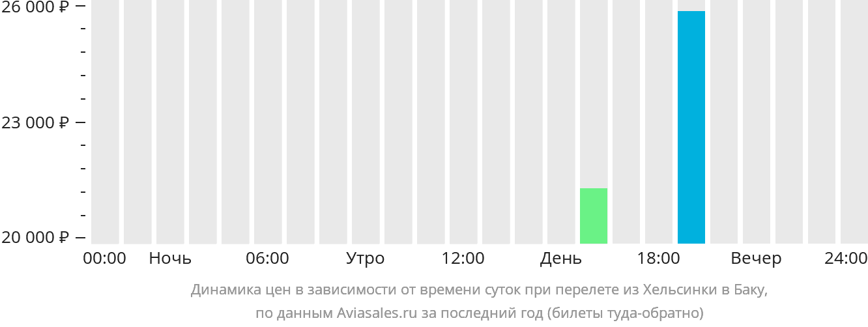 Динамика цен в зависимости от времени вылета из Хельсинки в Баку