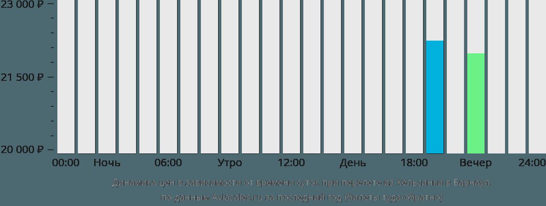 Динамика цен в зависимости от времени вылета из Хельсинки в Барнаул