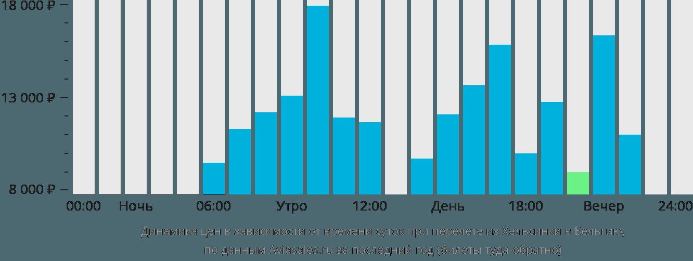 Динамика цен в зависимости от времени вылета из Хельсинки в Бельгию