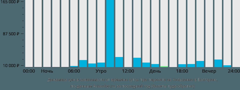 Динамика цен в зависимости от времени вылета из Хельсинки в Болгарию