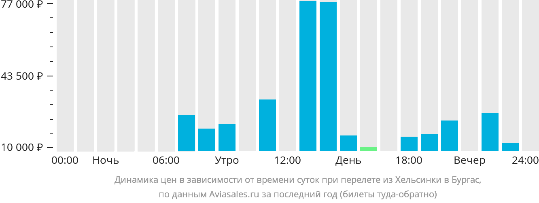 Динамика цен в зависимости от времени вылета из Хельсинки в Бургас