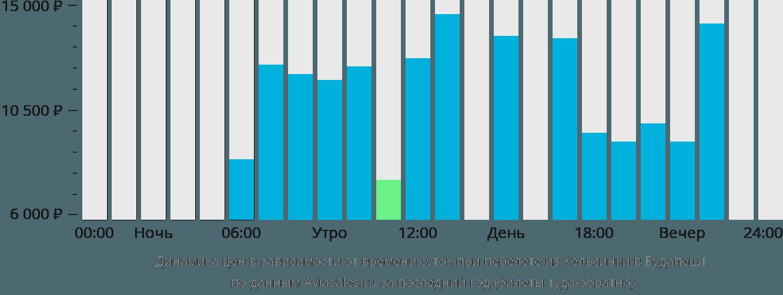 Динамика цен в зависимости от времени вылета из Хельсинки в Будапешт