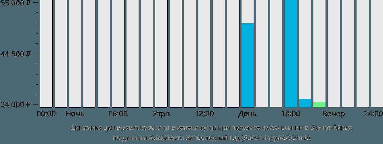 Динамика цен в зависимости от времени вылета из Хельсинки в Буэнос-Айрес