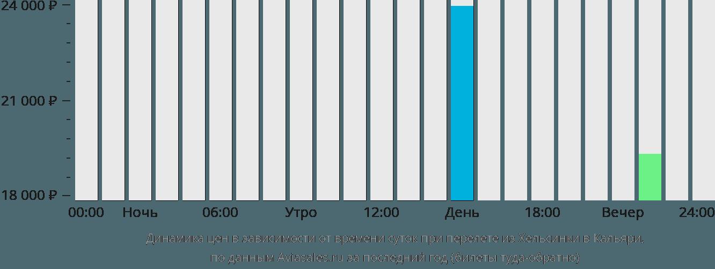 Динамика цен в зависимости от времени вылета из Хельсинки в Кальяри