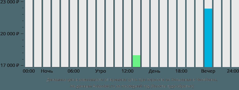 Динамика цен в зависимости от времени вылета из Хельсинки в Челябинск